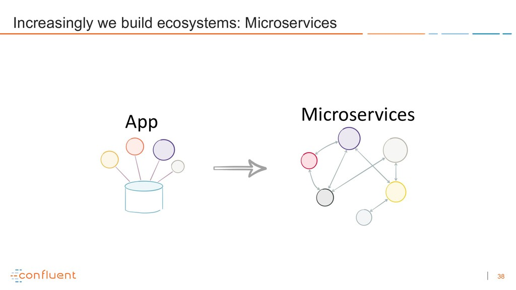 38 Microservices App Increasingly we build ecos...