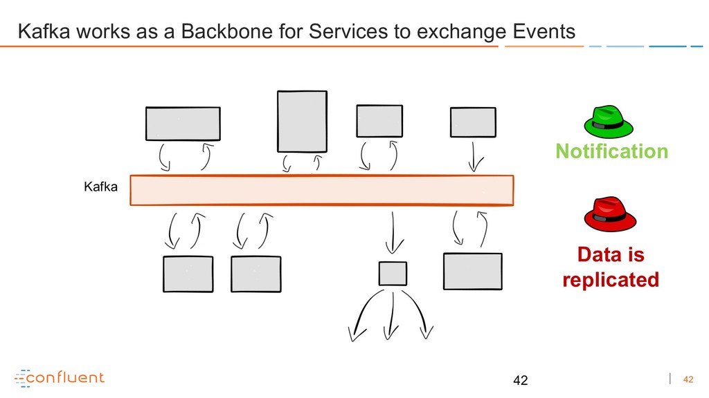 42 Kafka works as a Backbone for Services to ex...