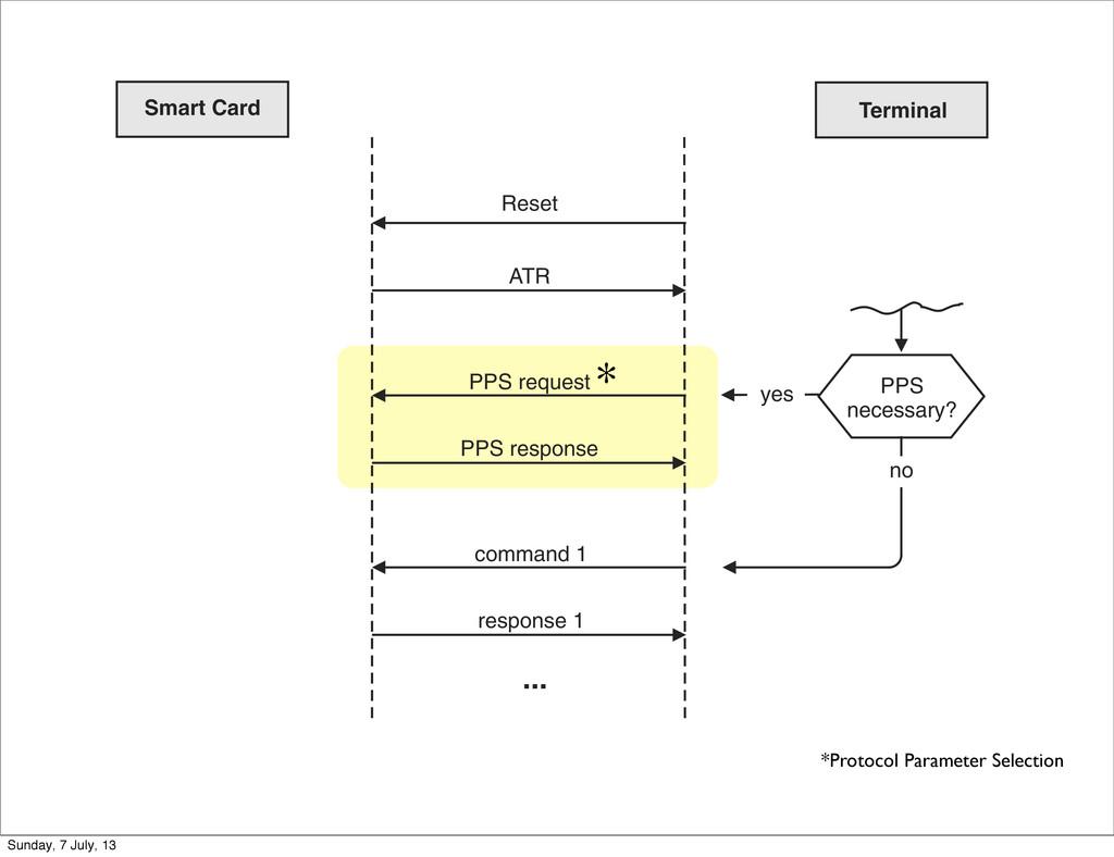 372 Smart Card Data Transmission ... PPS necess...