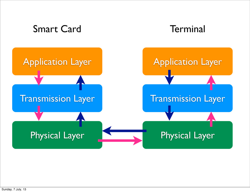 Application Layer Transmission Layer Physical L...
