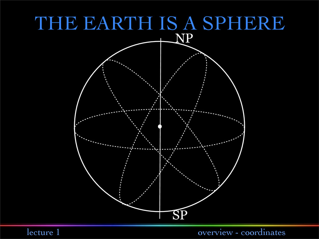 lecture 1 overview - coordinates NP SP THE EART...