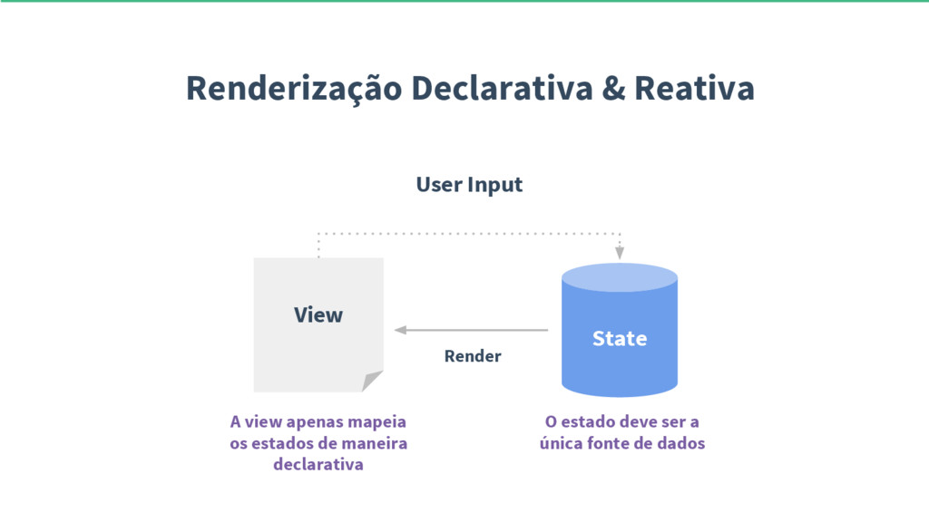 Renderização Declarativa & Reativa View User In...
