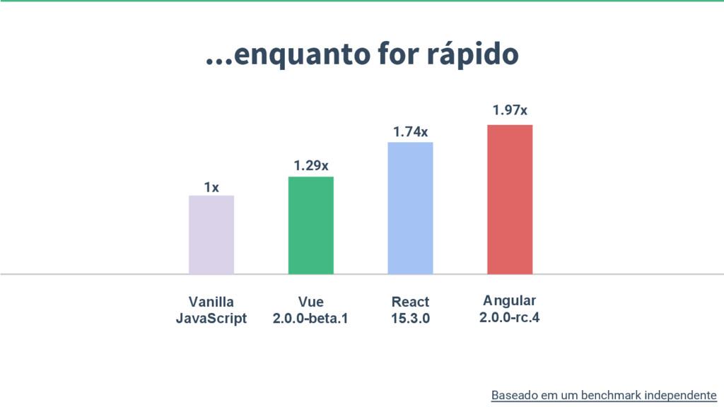 ...enquanto for rápido Vanilla JavaScript Vue 2...