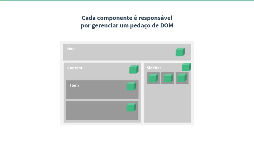 Cada componente é responsável por gerenciar um ...