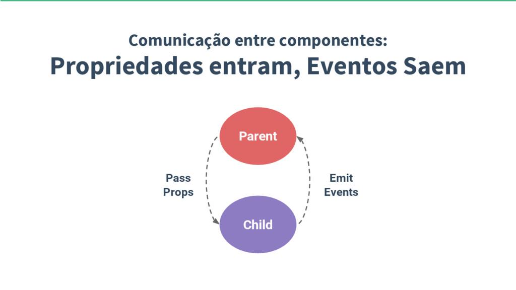 Comunicação entre componentes: Propriedades ent...