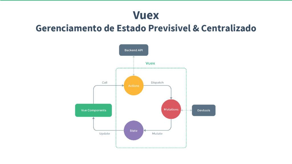 Vuex Gerenciamento de Estado Previsivel & Centr...
