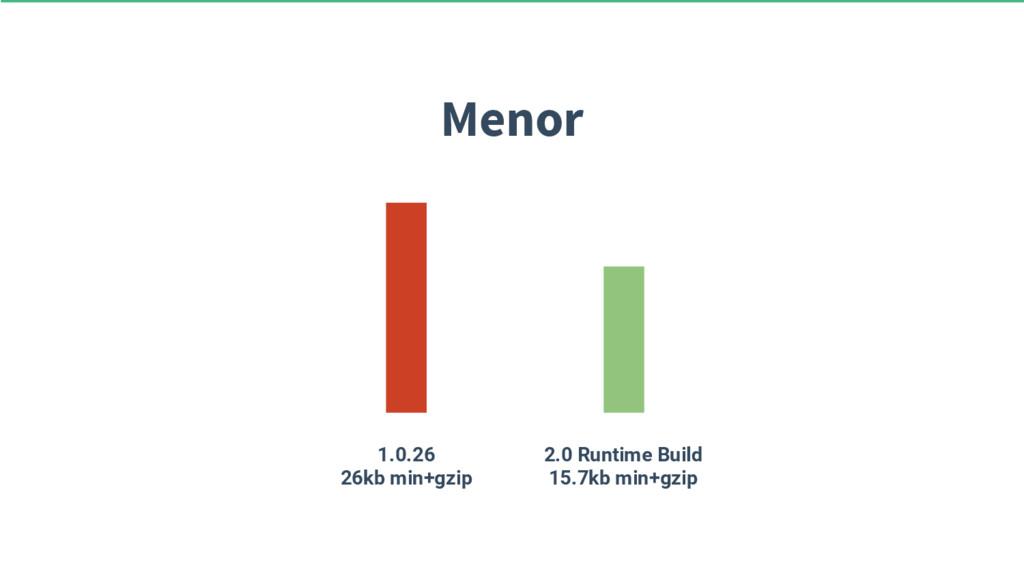 Menor 1.0.26 26kb min+gzip 2.0 Runtime Build 15...