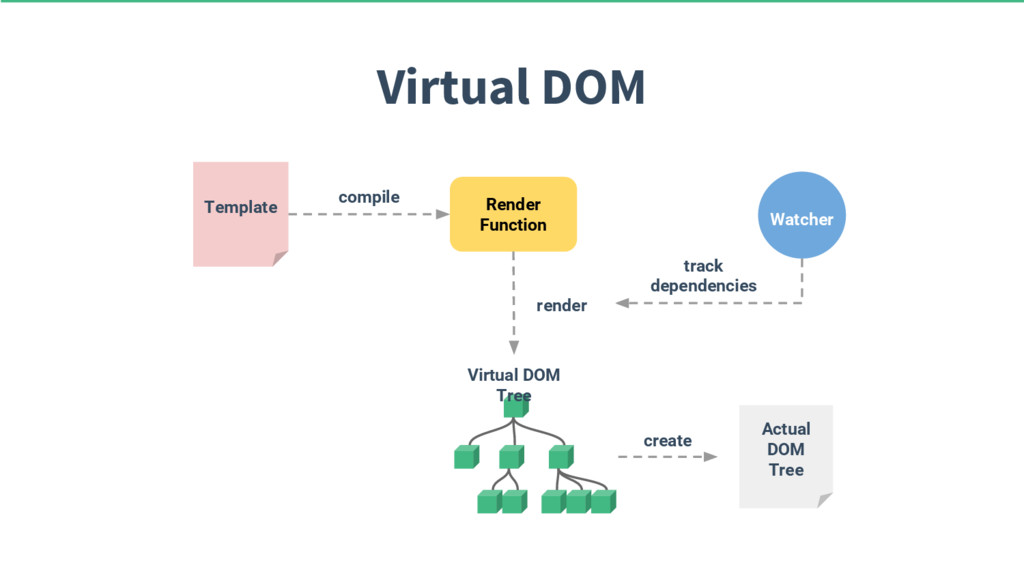 Virtual DOM Render Function Template compile Vi...
