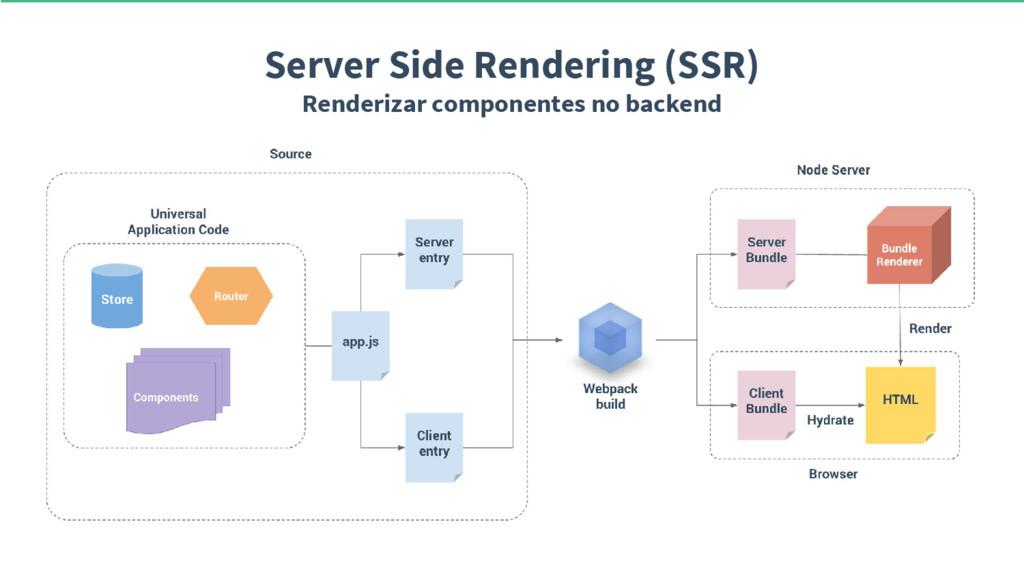 Server Side Rendering (SSR) Renderizar componen...