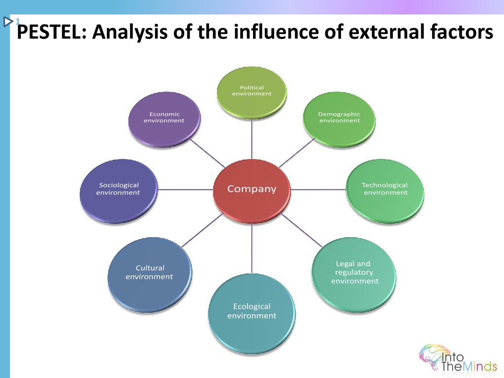 PESTEL: Analysis of the influence of external f...
