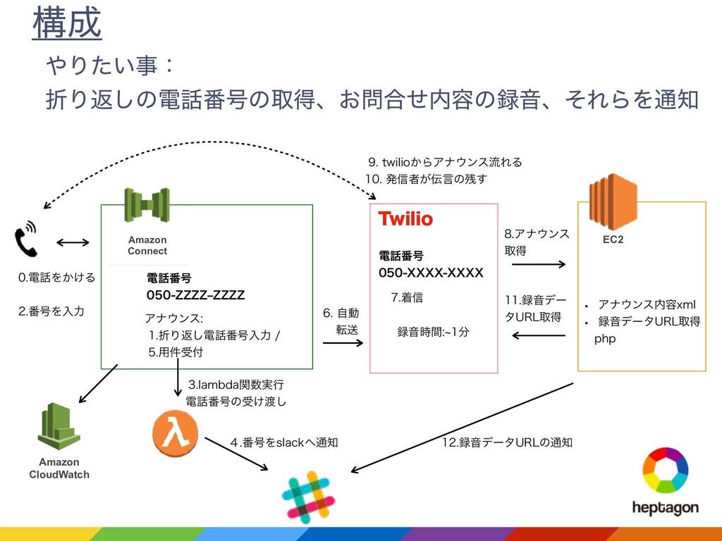 ߏ Amazon Connect ి൪߸ ;;;;r;;;; Ξφϯε ...