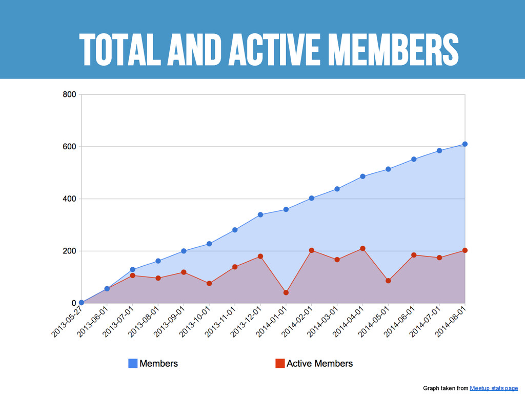 TOTal and active members Graph taken from Meetu...