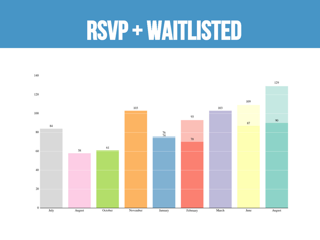 RSVP + waitlisted