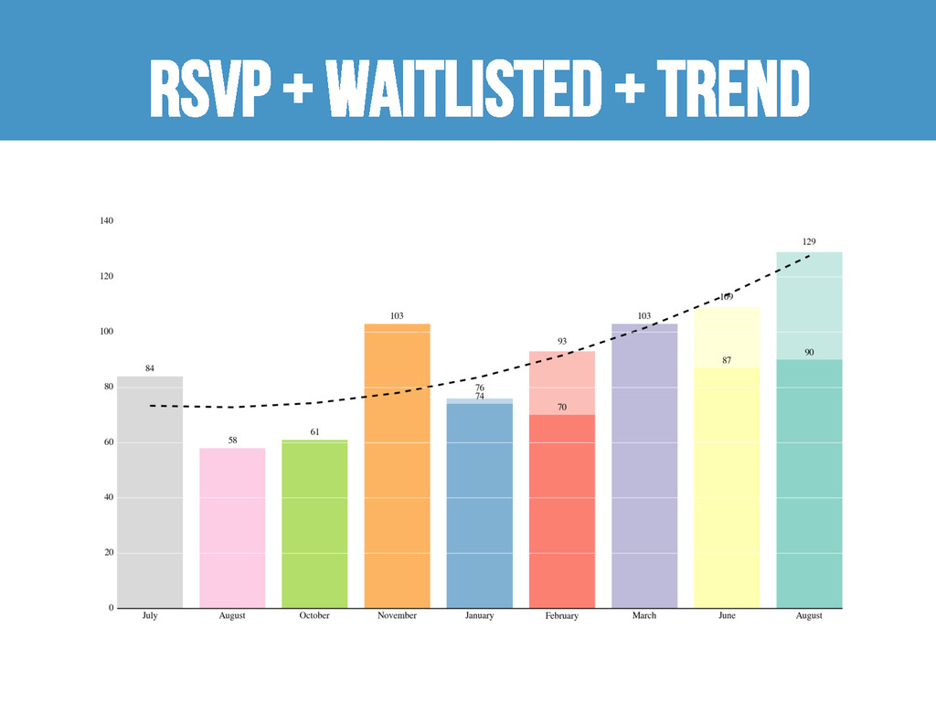 RSVP + waitlisted + trend