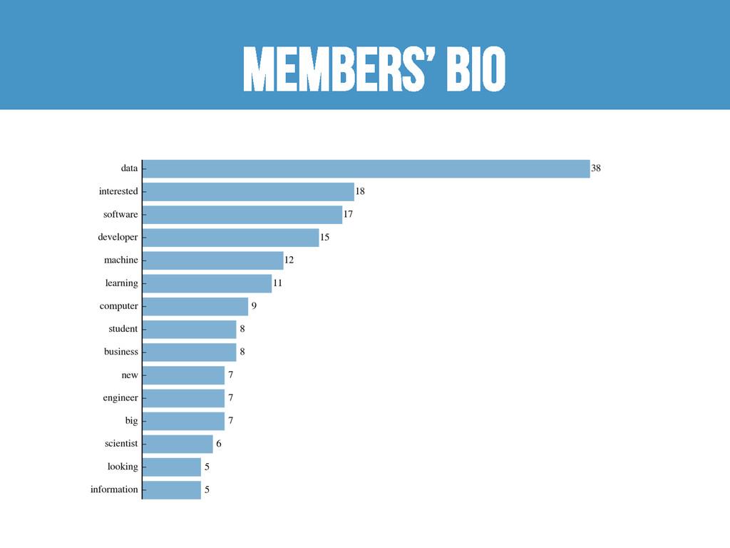 Members' bio