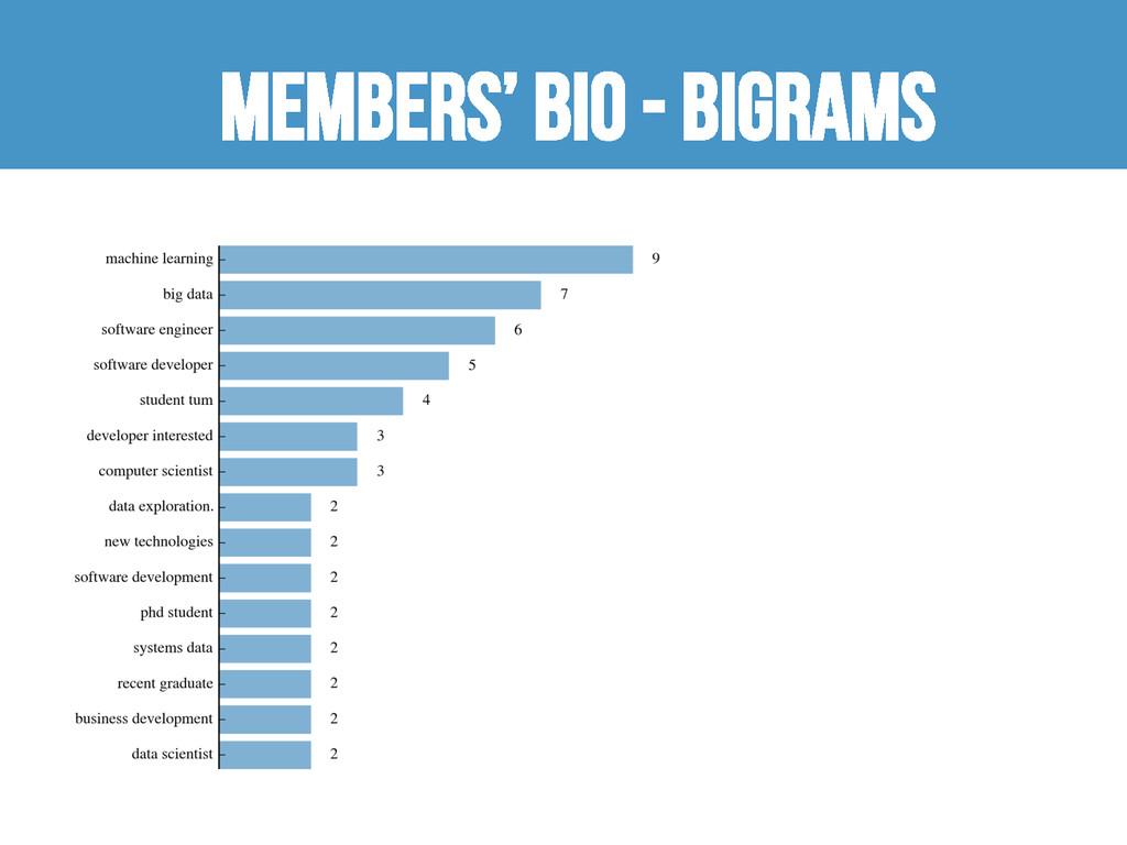 Members' bio - bigrams