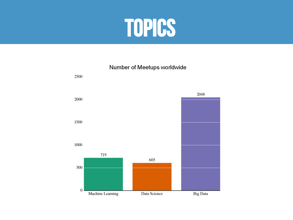 Topics Number of Meetups worldwide