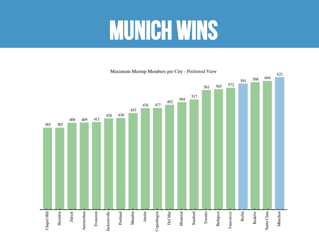 Munich wins