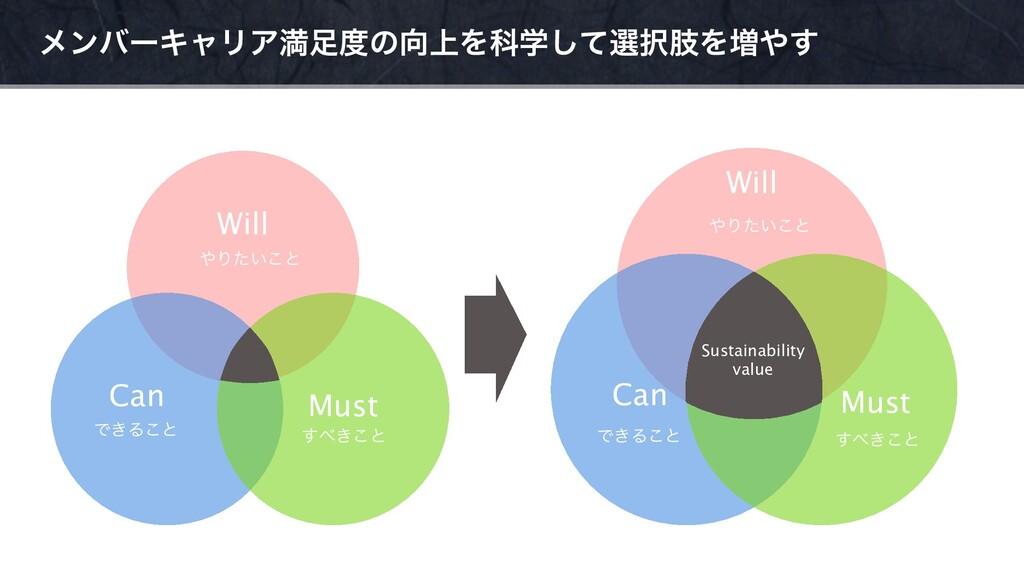 ϝϯόʔΩϟϦΞຬͷ্ΛՊֶͯ͠બࢶΛ૿͢ Will Will Can Can Mu...