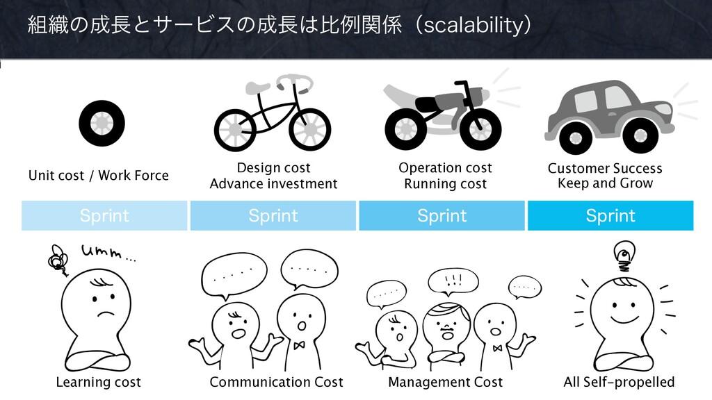 ৫ͷͱαʔϏεͷൺྫؔʢTDBMBCJMJUZʣ Management Cost...
