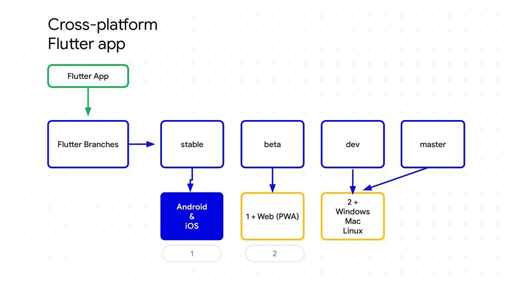 Cross-platform Flutter app Flutter App Flutter ...