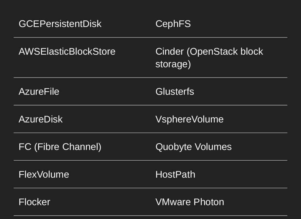 GCEPersistentDisk CephFS AWSElasticBlockStore C...
