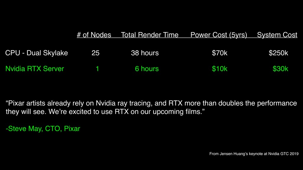 # of Nodes Total Render Time Power Cost (5yrs) ...
