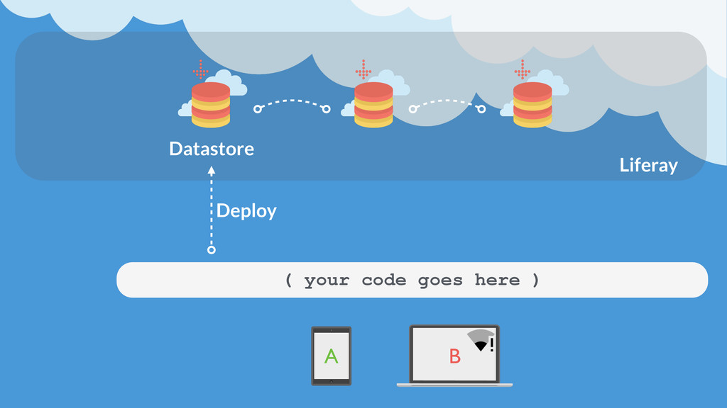 Datastore ( your code goes here ) A B Deploy Li...