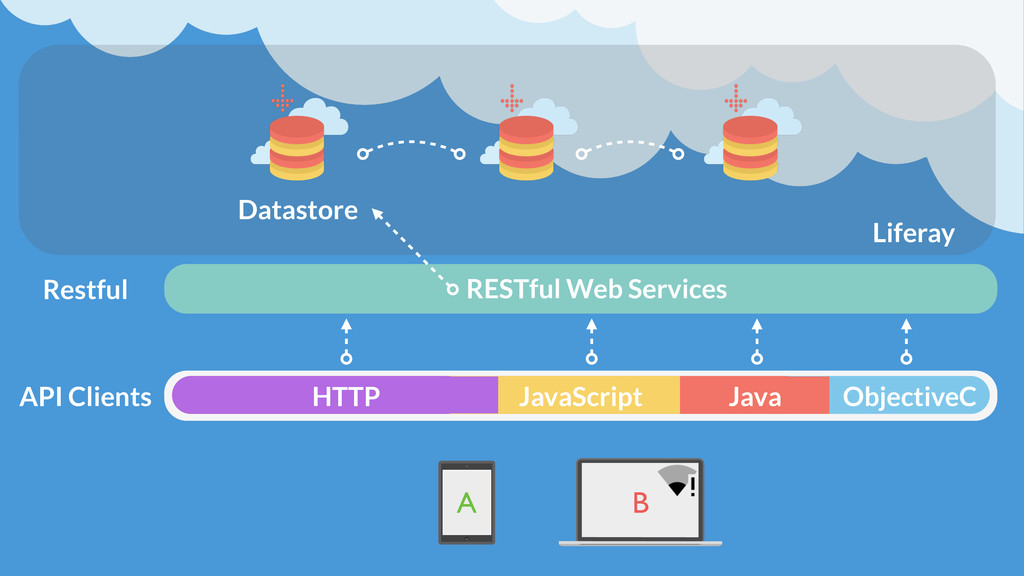 Datastore RESTful Web Services API Clients A B ...