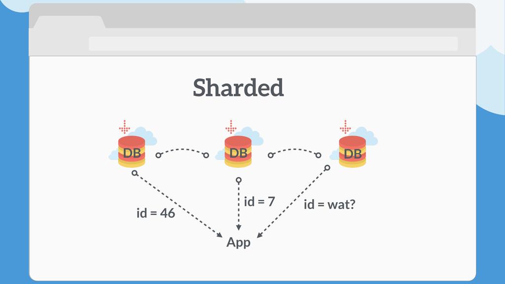 App id = 7 Sharded id = 46 id = wat? DB DB DB
