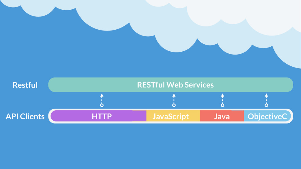 RESTful Web Services API Clients Restful HTTP J...
