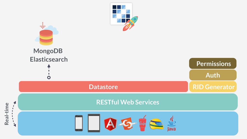 RESTful Web Services Real-time Datastore MongoD...