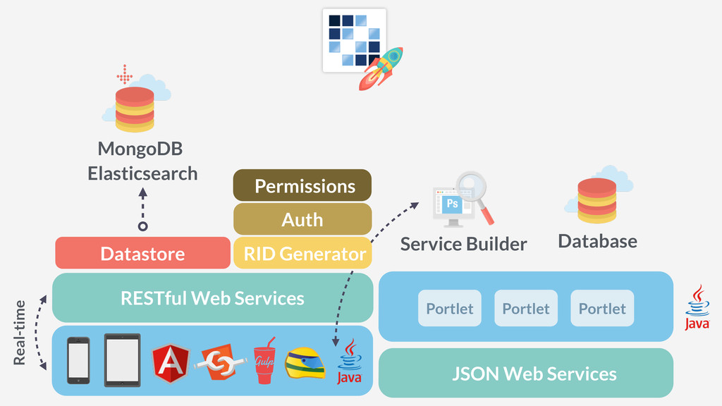 Service Builder RESTful Web Services JSON Web S...