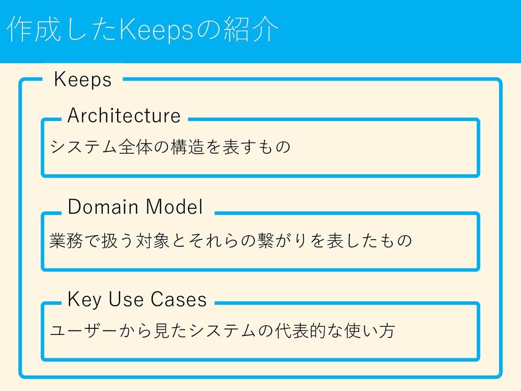 作成したKeepsの紹介 Keeps システム全体の構造を表すもの Architecture ...