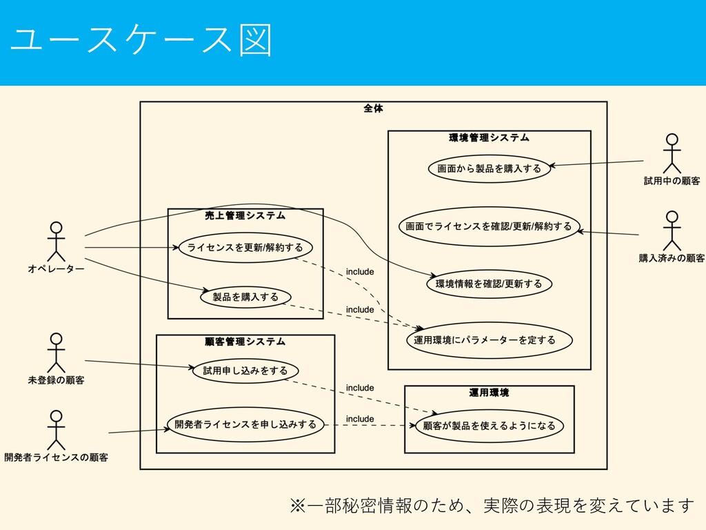 ユースケース図 ※⼀部秘密情報のため、実際の表現を変えています