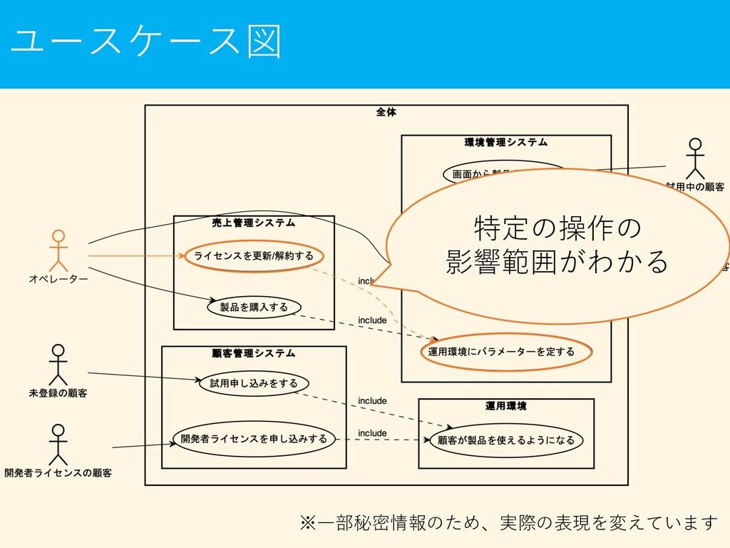 ユースケース図 特定の操作の 影響範囲がわかる ※⼀部秘密情報のため、実際の表現を変えています