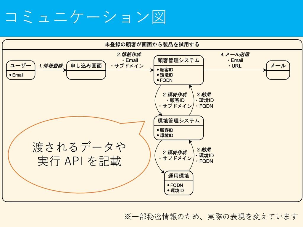 コミュニケーション図 渡されるデータや 実⾏ API を記載 ※⼀部秘密情報のため、実際の表現...