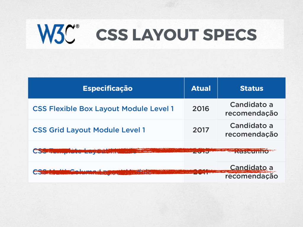 CSS LAYOUT SPECS CSS Grid Layout Module Level 1...