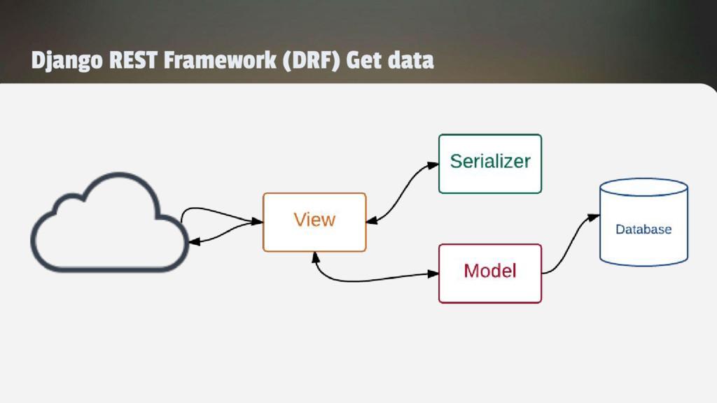 Django REST Framework (DRF) Get data