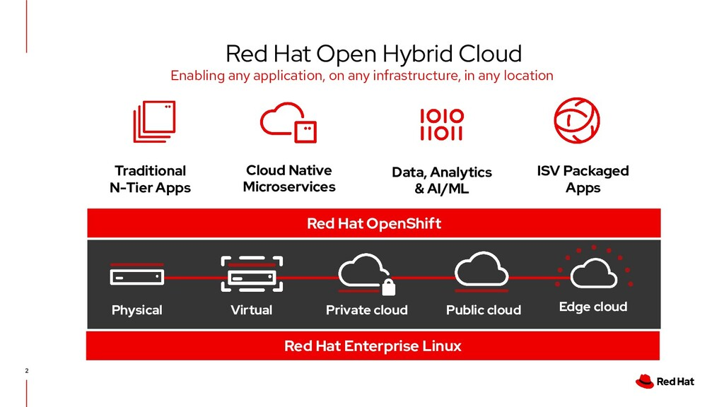 2 Traditional N-Tier Apps Cloud Native Microser...