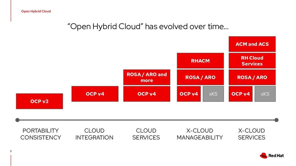 """Open Hybrid Cloud """"Open Hybrid Cloud"""" has evolv..."""