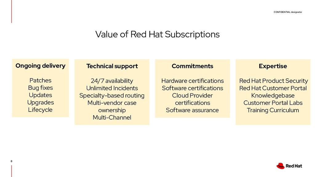 CONFIDENTIAL designator 8 Value of Red Hat Subs...