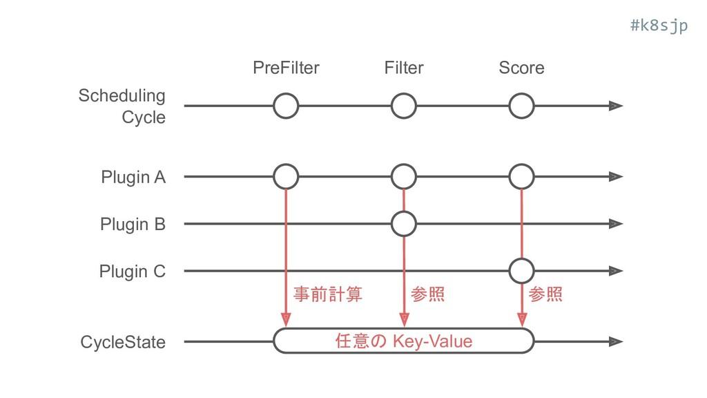 #k8sjp Scheduling Cycle Plugin A Plugin B Plugi...