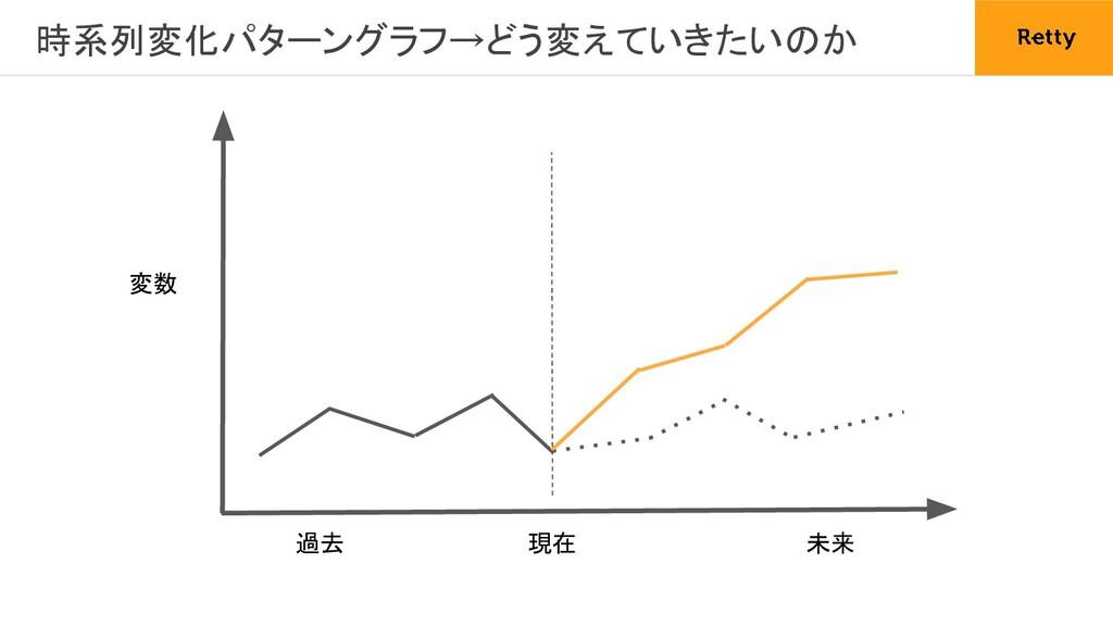 時系列変化パターングラフ→どう変えていきたいのか 現在 過去 未来 変数