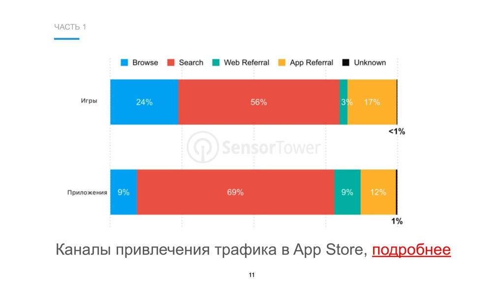 ЧАСТЬ 1 11 Каналы привлечения трафика в App Sto...