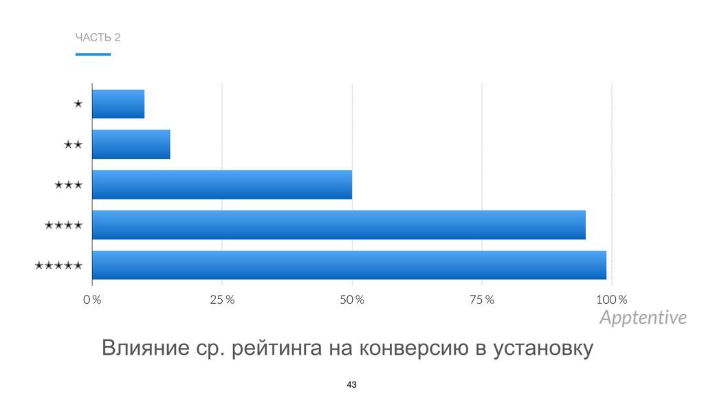 ЧАСТЬ 2 43 Apptentive ✭ ✭✭ ✭✭✭ ✭✭✭✭ ✭✭✭✭✭ 0 % 2...