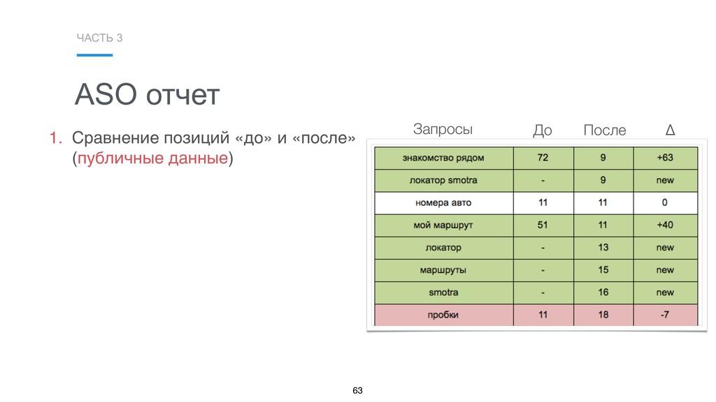 ЧАСТЬ 3 63 До После Δ ASO отчет 1. Сравнение по...