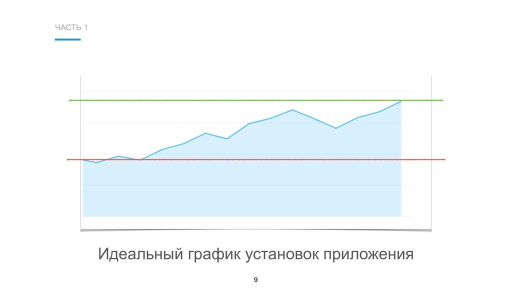 ЧАСТЬ 1 9 Идеальный график установок приложения