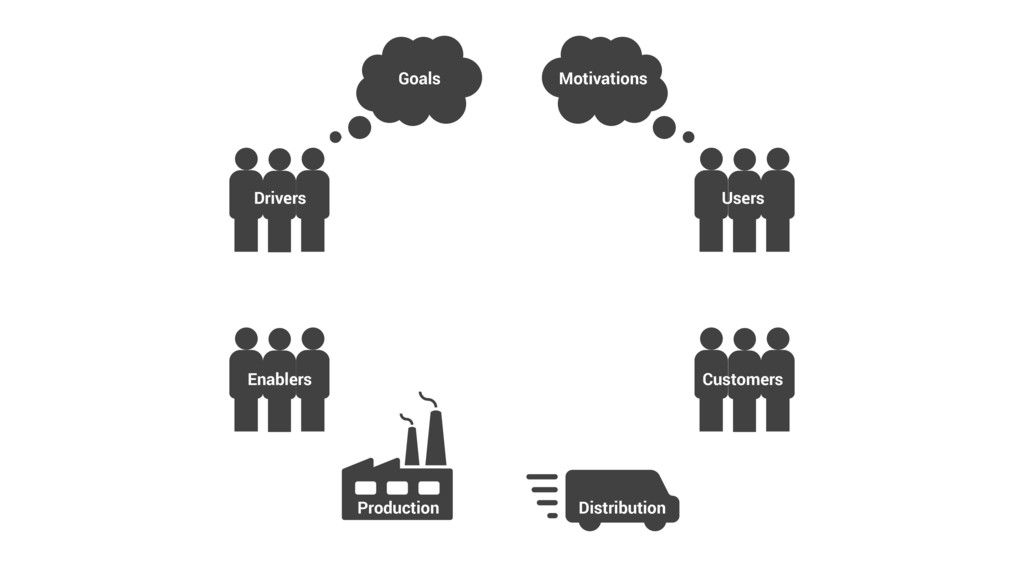 Drivers Enablers Users Customers Production Dis...