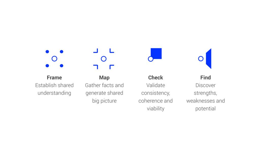 Frame Establish shared understanding Map Gather...